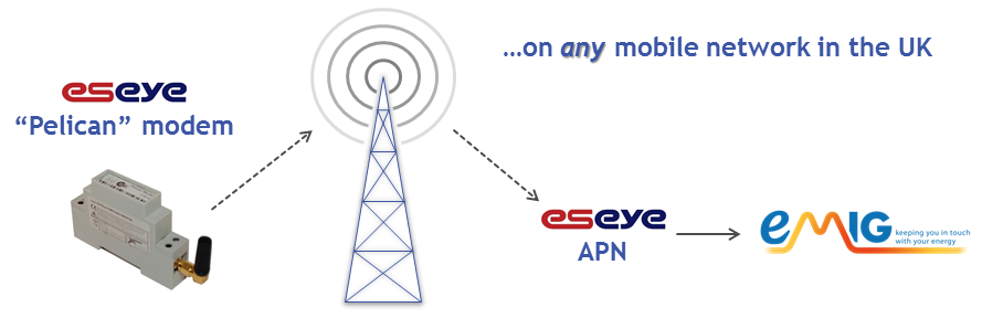 Data flow using the Pelican modem and Eseye APN